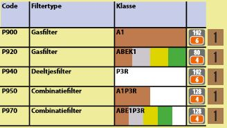 Schroef filters